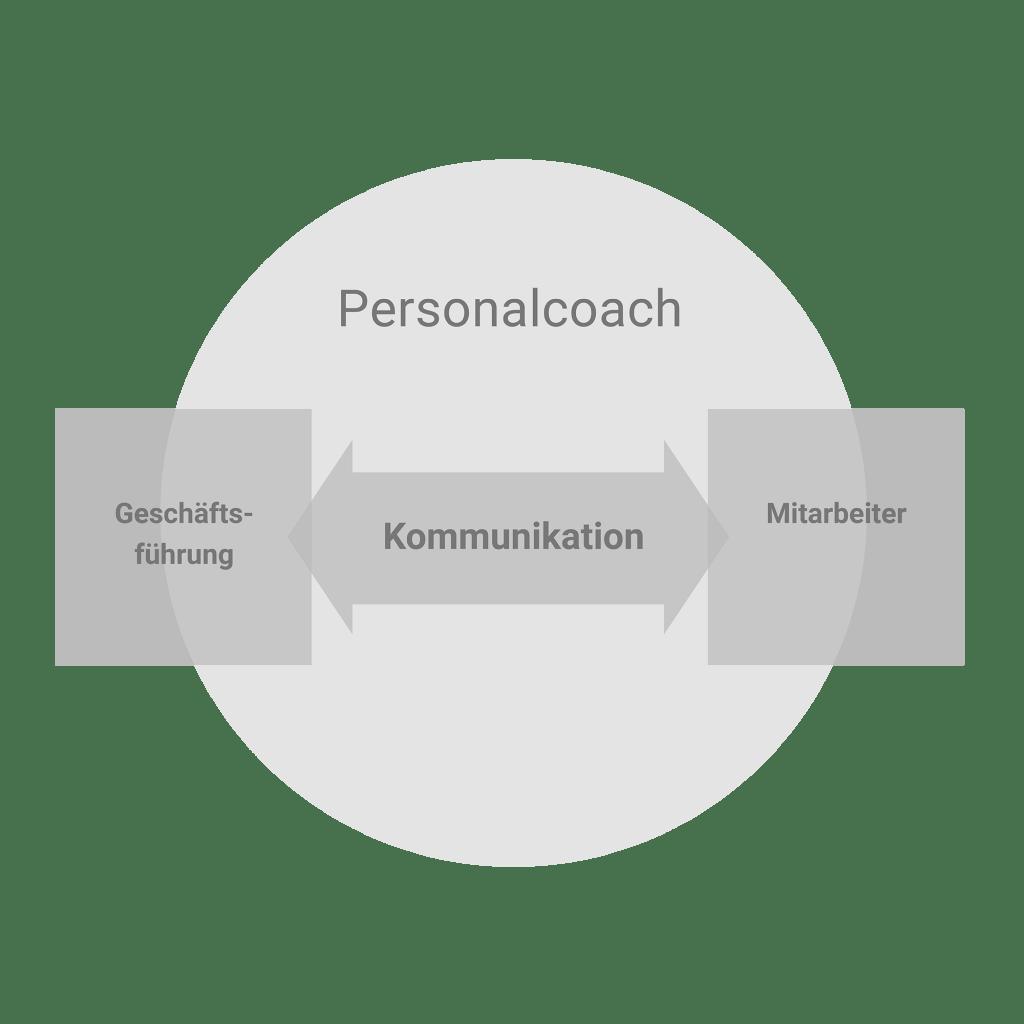 Personalcoach Schaubild