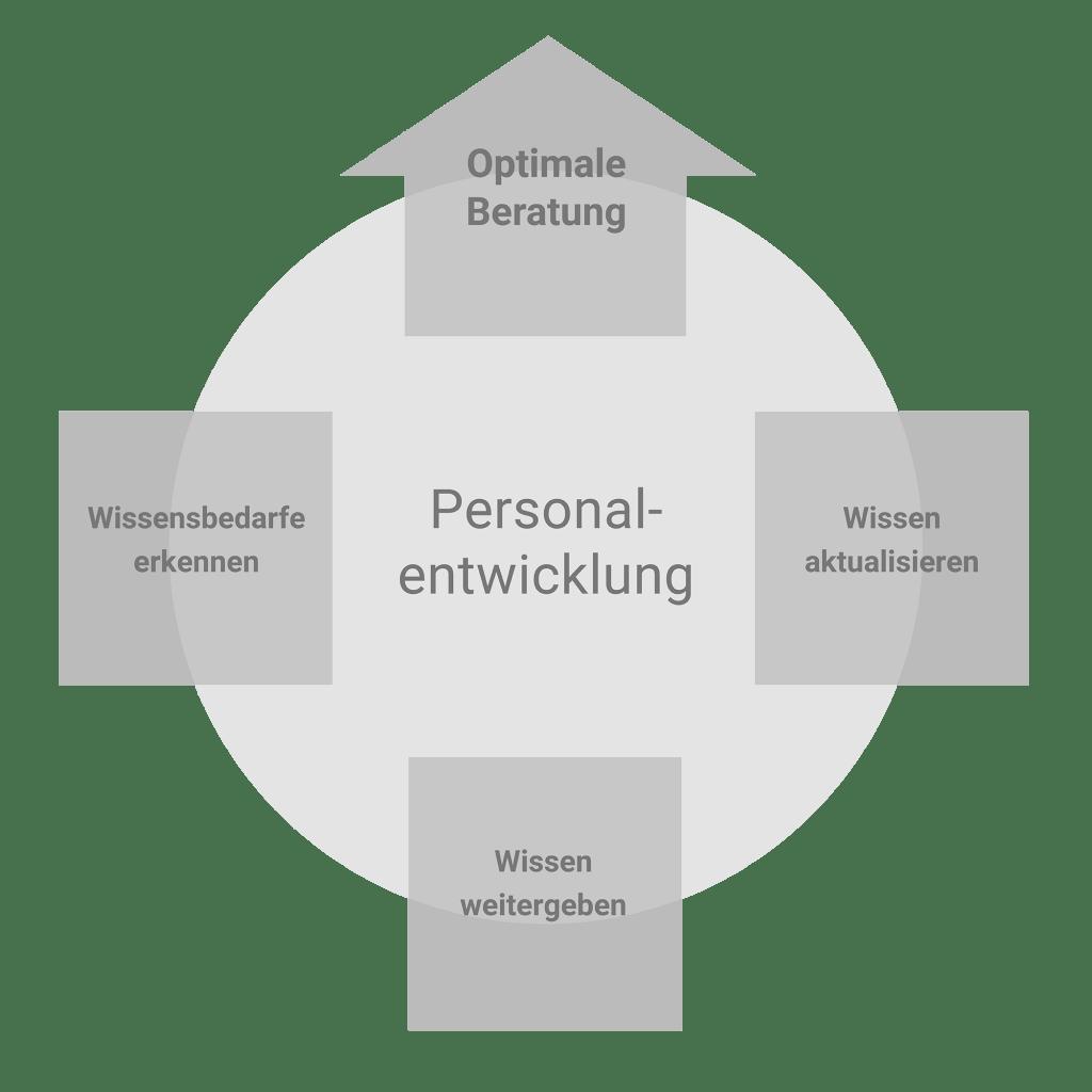 Personalentwicklung Schaubild